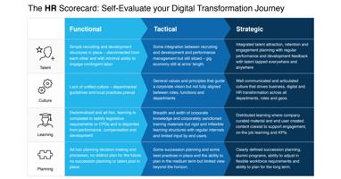 HR Digital Transformation Scorecard