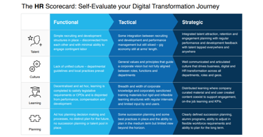 HR Digital Transformation Scorecard