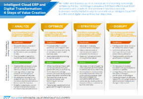 Intelligent Cloud ERP Infographic