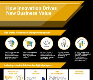 Infographic-SAP-Digital-Innovation-Thumbnail